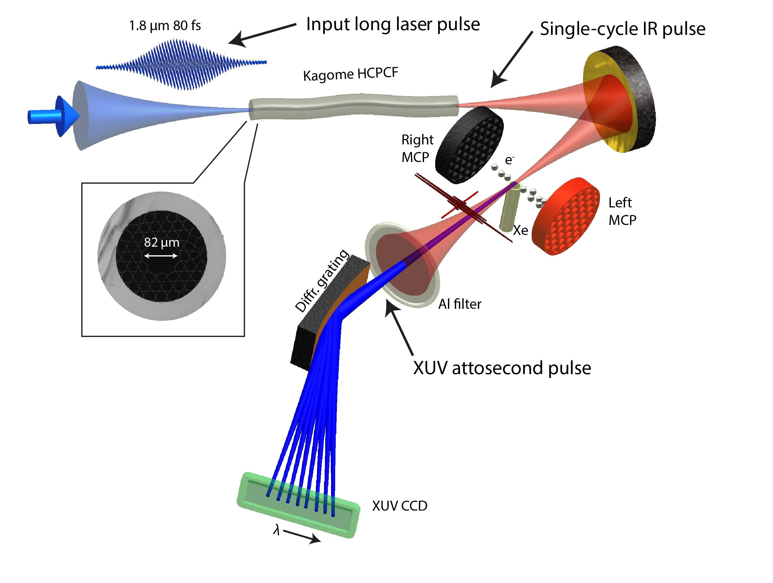 Technische Universität Wien : Laserpuls wird ganz von selbst kürzer ...